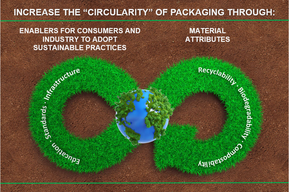 Participating in the Circular Economy